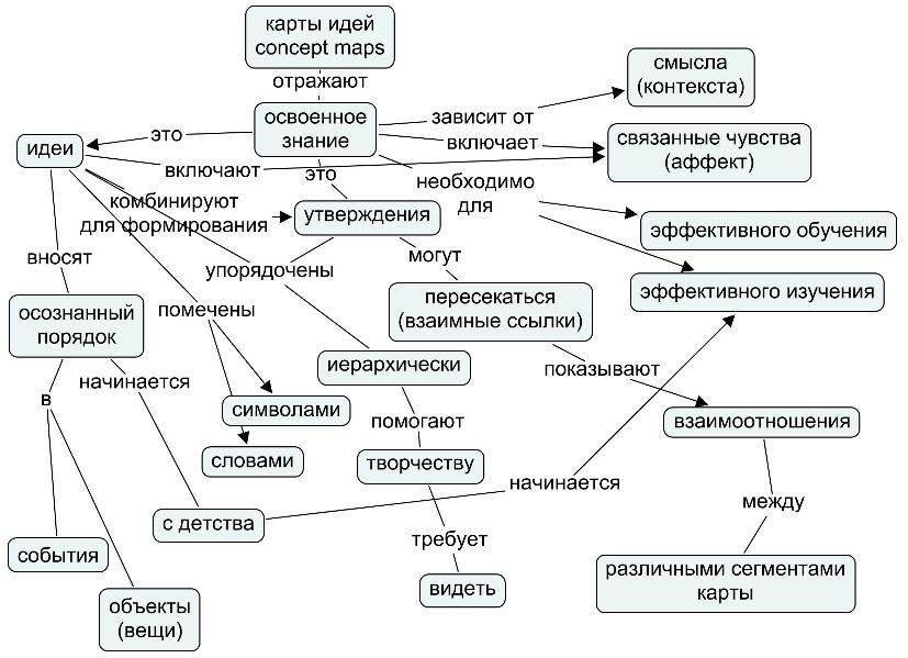 Инженерия онтологий