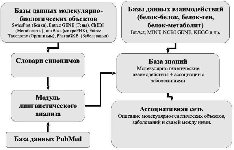 Схема этого алгоритма показана