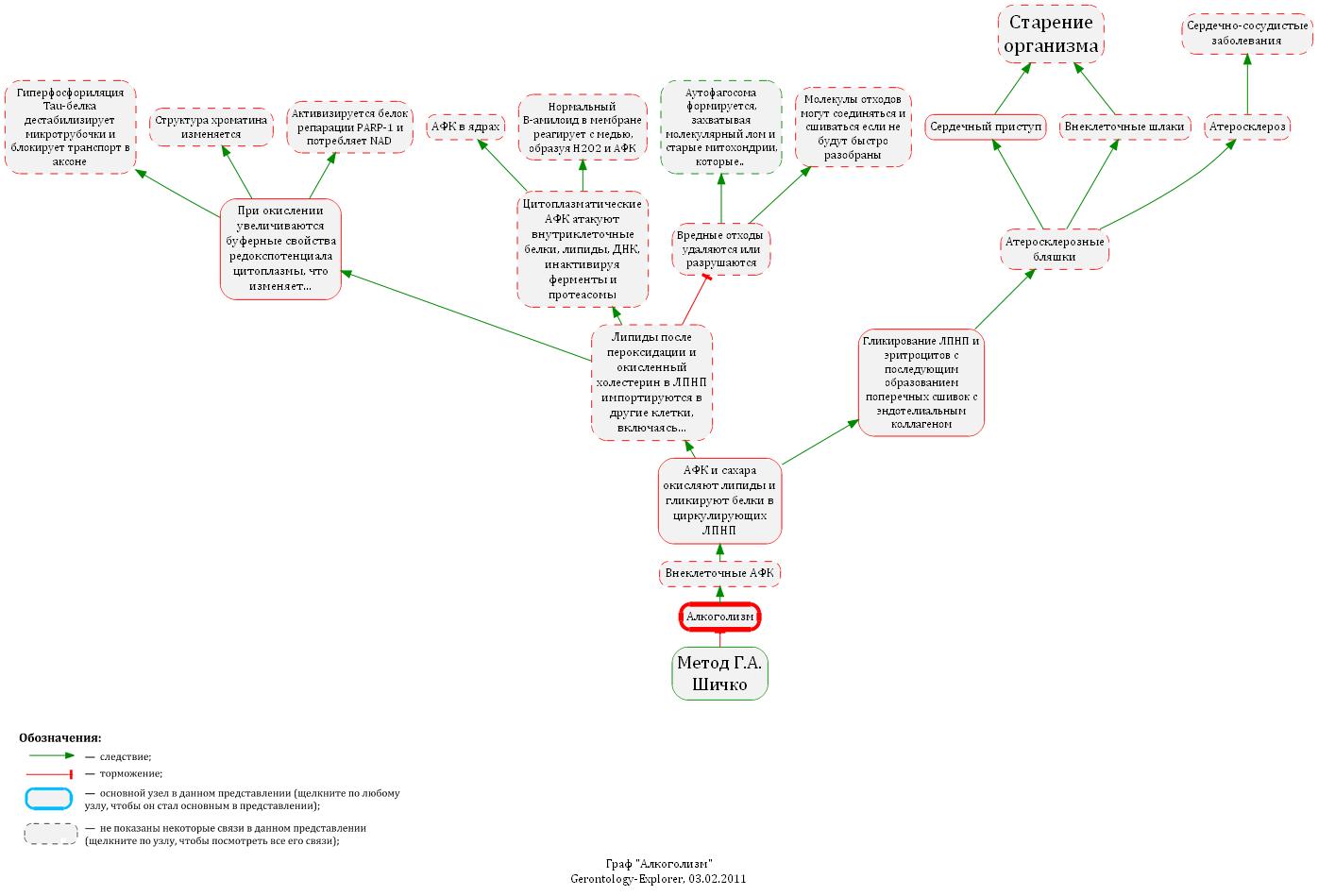 Наркология в схемах и таблицах